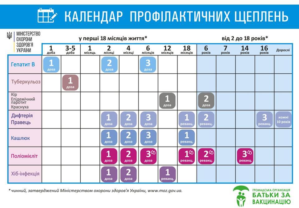вакцинація календар новий